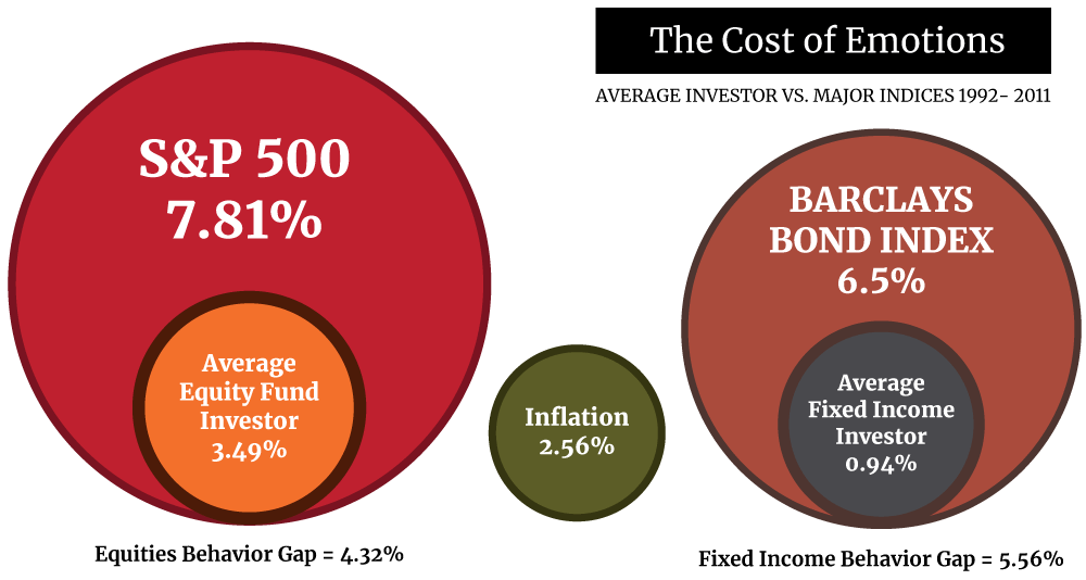 Cost of Emotions - Average Investor and Major Indices chart