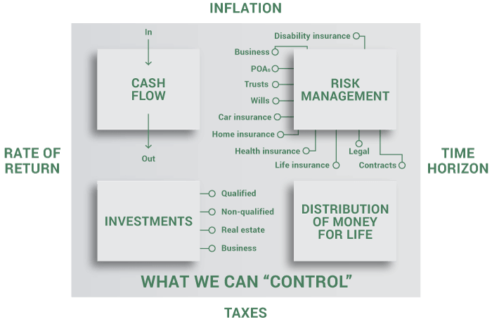 What we can control chart.